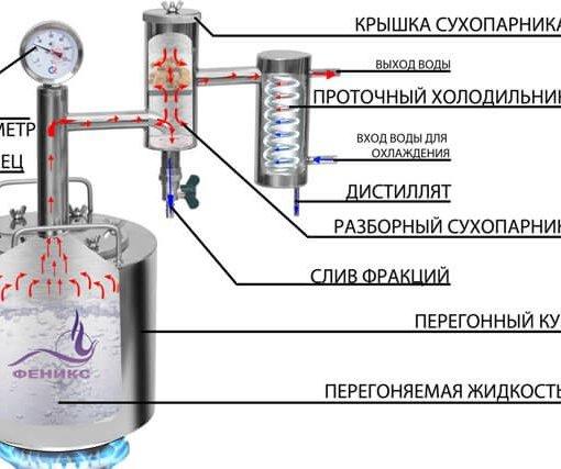 Самогонный аппарат Феникс Народный Схема